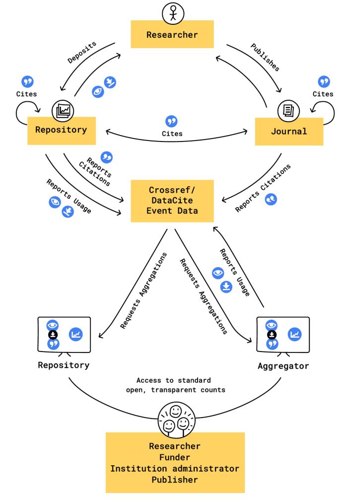 Framework for standardized data usage and citation