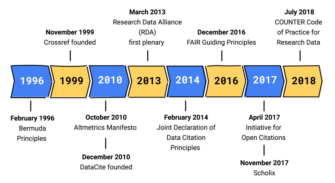 Open data metrics milestones